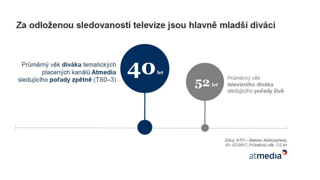 Za odloženou sledovaností televize jsou hlavně mladší diváci